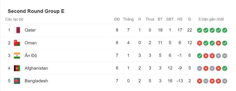 BXH bảng E vòng loại World Cup khu vực châu Á